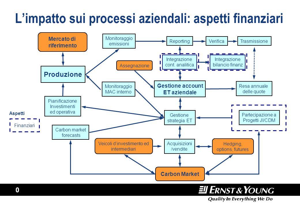 0 L'impatto sui processi aziendali: aspetti finanziari Produzione Pianificazione Investimenti ed operativa Carbon market forecasts Assegnazione Gestio