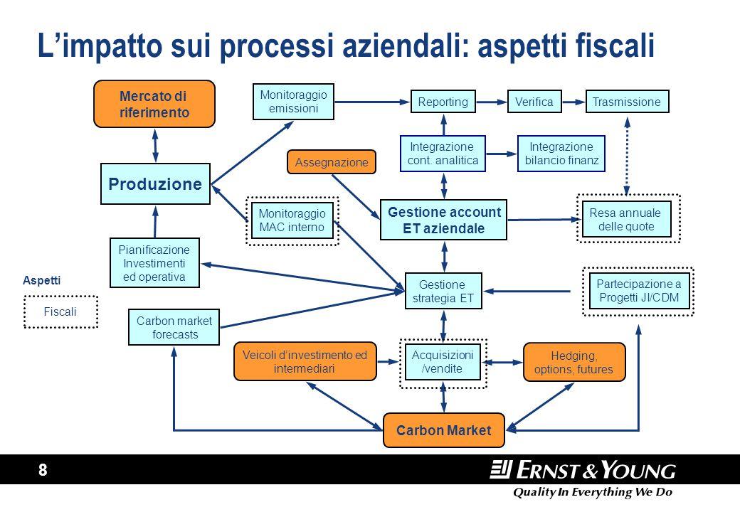 8 L'impatto sui processi aziendali: aspetti fiscali Produzione Pianificazione Investimenti ed operativa Carbon market forecasts Assegnazione Gestione
