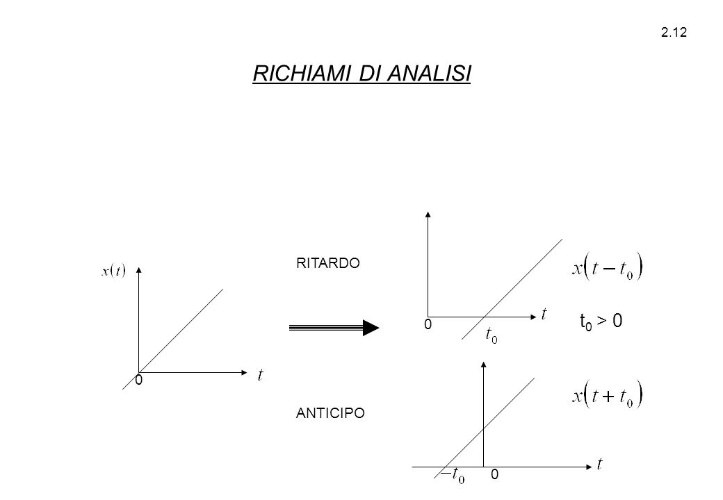 2.12 RITARDO ANTICIPO 0 0 0 t 0 > 0 RICHIAMI DI ANALISI