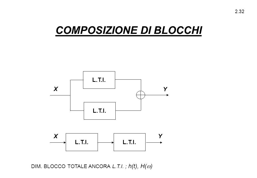 2.32 L.T.I. X Y YX DIM. BLOCCO TOTALE ANCORA L.T.I. ; h(t), H(  ) COMPOSIZIONE DI BLOCCHI