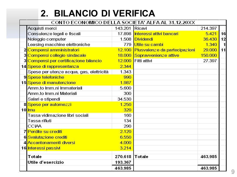3.IPOTESI DI BASE -Non sono presenti perditi fiscali da anni precedenti; -Una parte dei compensi amministratori, per Euro 5.770, sarà corrisposta al termine dell'esercizio successivo; -La società ha erogato compensi agli amministratori, per Euro 2.450, di competenza dell'esercizio precedente; -Il compenso dei sindaci per 1/3 è attribuibile al controllo di bilancio -I costi spettanti alla società di revisione per la revisione del bilancio sono pari ad Euro 8.000; -La società ha un contenzioso in essere vs un dipendente, -La società nel precedente esercizio ha venduto una vettura, realizzando una plusvalenza di Euro 5.000; 10 segue
