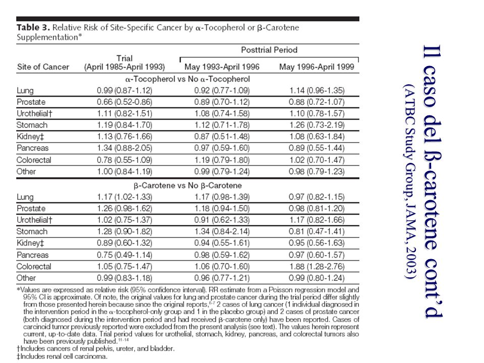 Il caso del ß-carotene cont'd (ATBC Study Group, JAMA, 2003)