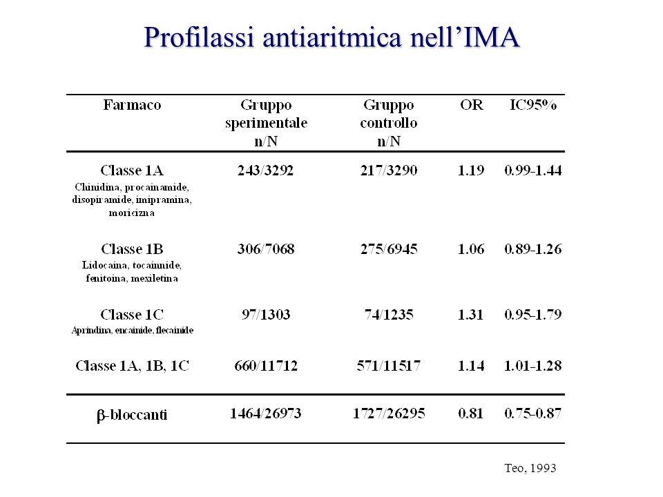 Profilassi antiaritmica nell'IMA Teo, 1993