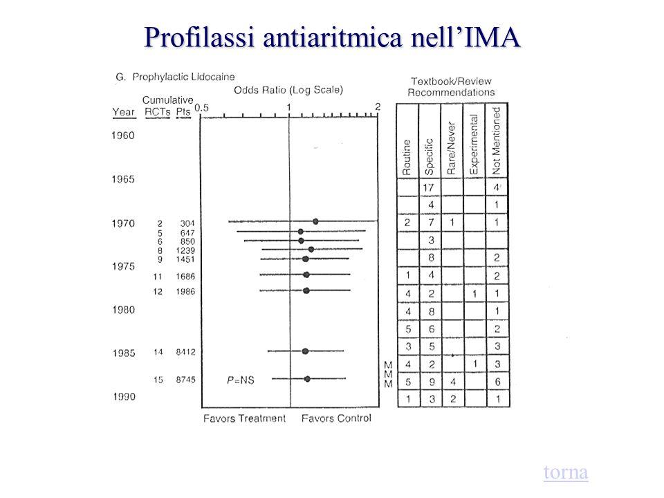 Profilassi antiaritmica nell'IMA torna