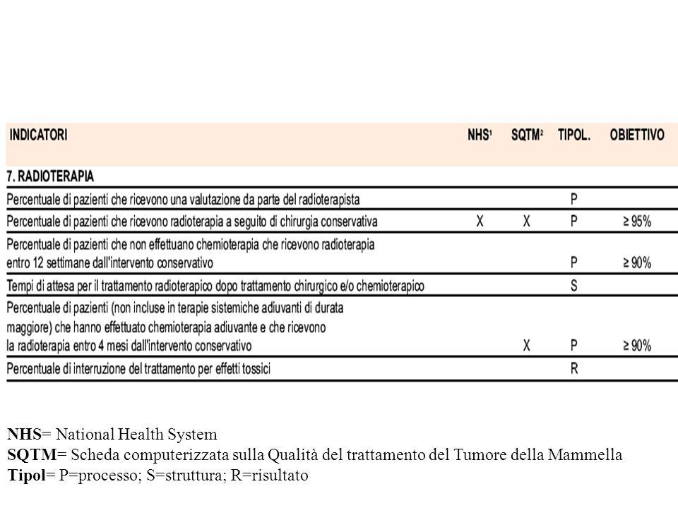 NHS= National Health System SQTM= Scheda computerizzata sulla Qualità del trattamento del Tumore della Mammella Tipol= P=processo; S=struttura; R=risultato