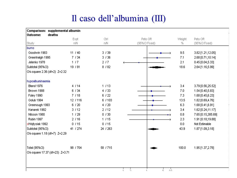 Il caso dell'albumina (IV) torna