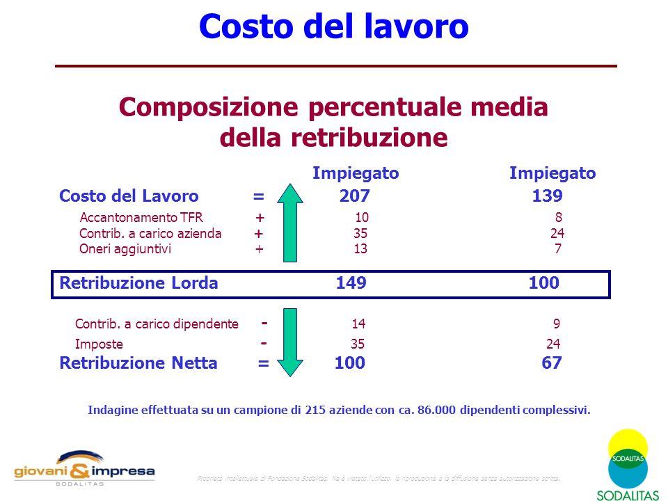 Costo del lavoro Composizione percentuale media della retribuzione Impiegato Impiegato Costo del Lavoro = 207 139 Accantonamento TFR + 10 8 Contrib. a