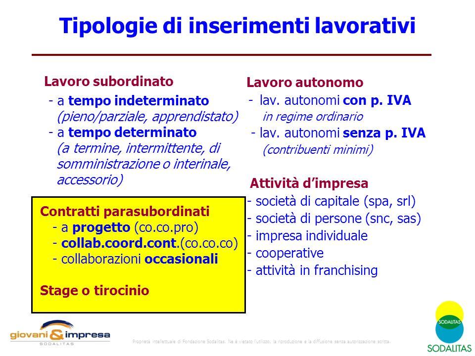 Lavoro subordinato - a tempo indeterminato (pieno/parziale, apprendistato) - a tempo determinato (a termine, intermittente, di somministrazione o inte