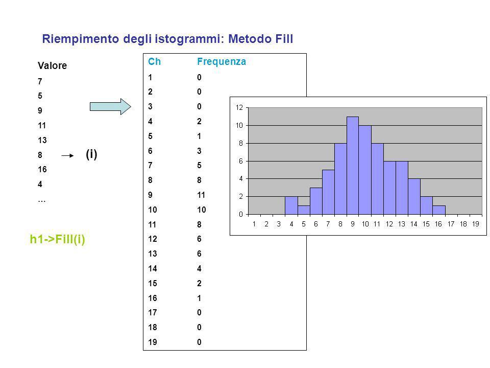 Riempimento degli istogrammi: Metodo Fill Valore 7 5 9 11 13 8 16 4 … h1->Fill(i) (i) ChFrequenza 10 20 30 42 51 63 758 91110 118 126 136 144 152 161 170 180 190