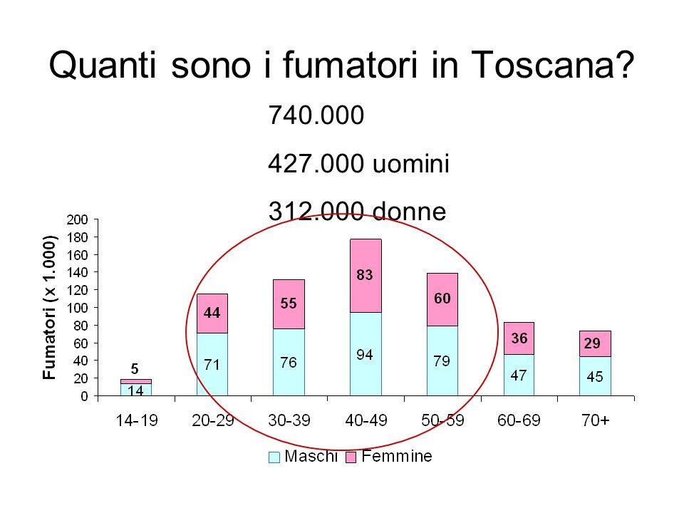 Quanti sono i fumatori in Toscana? 740.000 427.000 uomini 312.000 donne