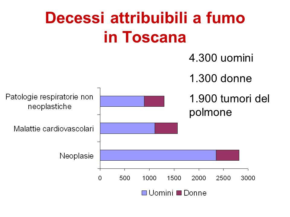 Decessi attribuibili a fumo in Toscana 4.300 uomini 1.300 donne 1.900 tumori del polmone