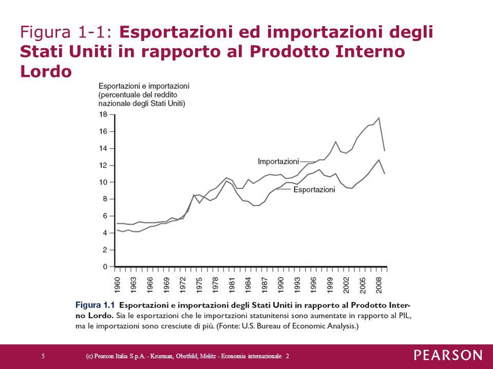 Figura 1-1: Esportazioni ed importazioni degli Stati Uniti in rapporto al Prodotto Interno Lordo 5 (c) Pearson Italia S.p.A.