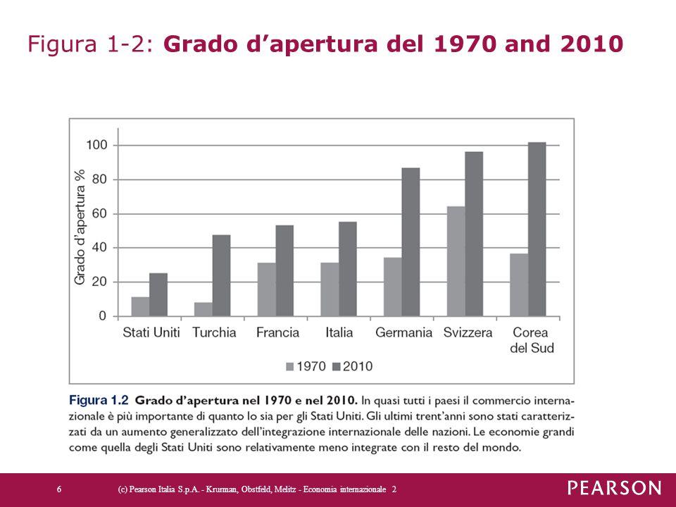Figura 1-2: Grado d'apertura del 1970 and 2010 6 (c) Pearson Italia S.p.A.