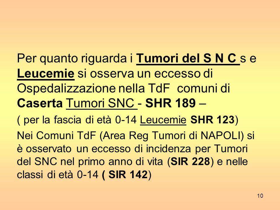 Per quanto riguarda i Tumori del S N C s e Leucemie si osserva un eccesso di Ospedalizzazione nella TdF comuni di Caserta Tumori SNC - SHR 189 – ( per la fascia di età 0-14 Leucemie SHR 123) Nei Comuni TdF (Area Reg Tumori di NAPOLI) si è osservato un eccesso di incidenza per Tumori del SNC nel primo anno di vita (SIR 228) e nelle classi di età 0-14 ( SIR 142) 10