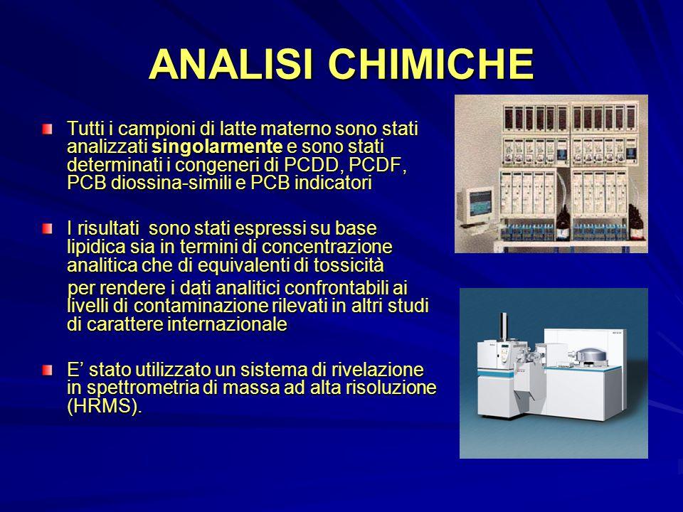 ANALISI CHIMICHE Tutti i campioni di latte materno sono stati analizzati singolarmente e sono stati determinati i congeneri di PCDD, PCDF, PCB diossina-simili e PCB indicatori I risultati sono stati espressi su base lipidica sia in termini di concentrazione analitica che di equivalenti di tossicità per rendere i dati analitici confrontabili ai livelli di contaminazione rilevati in altri studi di carattere internazionale per rendere i dati analitici confrontabili ai livelli di contaminazione rilevati in altri studi di carattere internazionale E' stato utilizzato un sistema di rivelazione in spettrometria di massa ad alta risoluzione (HRMS).