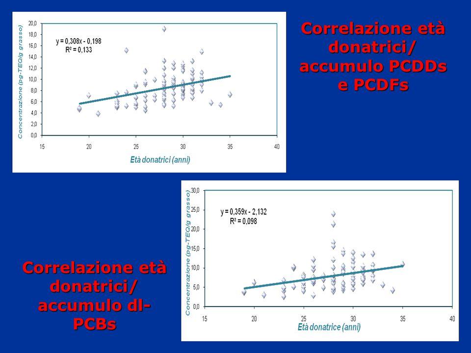 Correlazione età donatrici/ accumulo PCDDs e PCDFs Correlazione età donatrici/ accumulo dl- PCBs