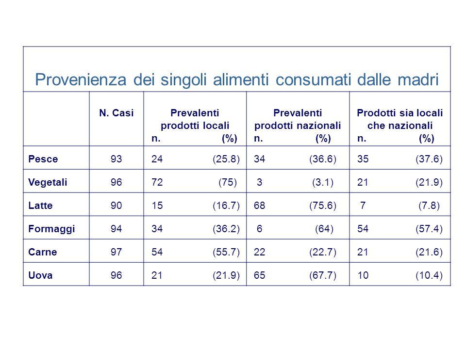 Provenienza dei singoli alimenti consumati dalle madri N.