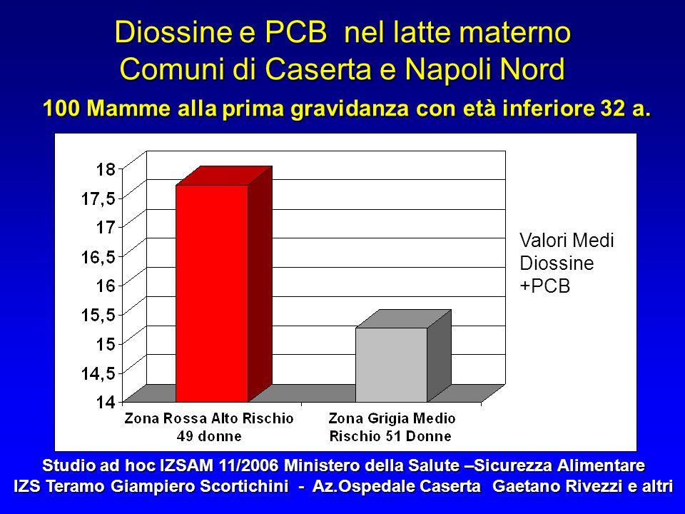 Diossine e PCB nel latte materno Comuni di Caserta e Napoli Nord 100 Mamme alla prima gravidanza con età inferiore 32 a.