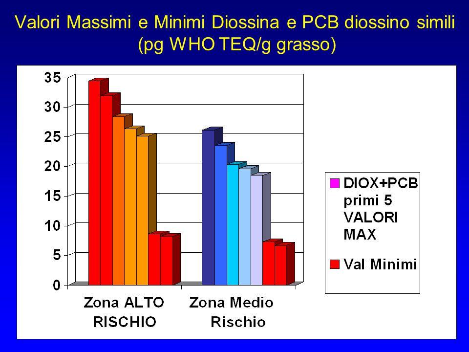 Valori Massimi e Minimi Diossina e PCB diossino simili (pg WHO TEQ/g grasso)