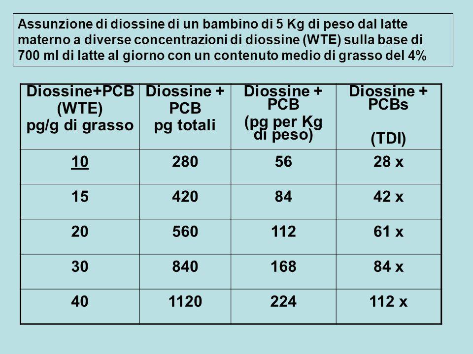 Diossine+PCB (WTE) pg/g di grasso Diossine + PCB pg totali Diossine + PCB (pg per Kg di peso) Diossine + PCBs (TDI) 102805628 x 154208442 x 2056011261 x 3084016884 x 401120224112 x Assunzione di diossine di un bambino di 5 Kg di peso dal latte materno a diverse concentrazioni di diossine (WTE) sulla base di 700 ml di latte al giorno con un contenuto medio di grasso del 4%