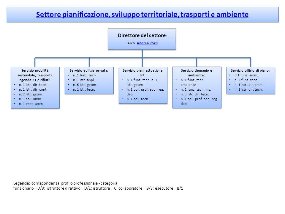 Settore pianificazione, sviluppo territoriale, trasporti e ambiente Direttore del settore : Arch.