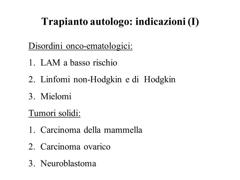 Trapianto autologo: indicazioni (I) Disordini onco-ematologici: 1.LAM a basso rischio 2.Linfomi non-Hodgkin e di Hodgkin 3.Mielomi Tumori solidi: 1.Ca