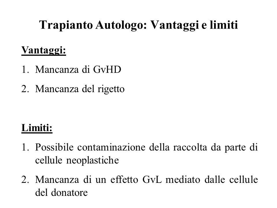 Trapianto Autologo: Vantaggi e limiti Vantaggi: 1.Mancanza di GvHD 2.Mancanza del rigetto Limiti: 1.Possibile contaminazione della raccolta da parte d