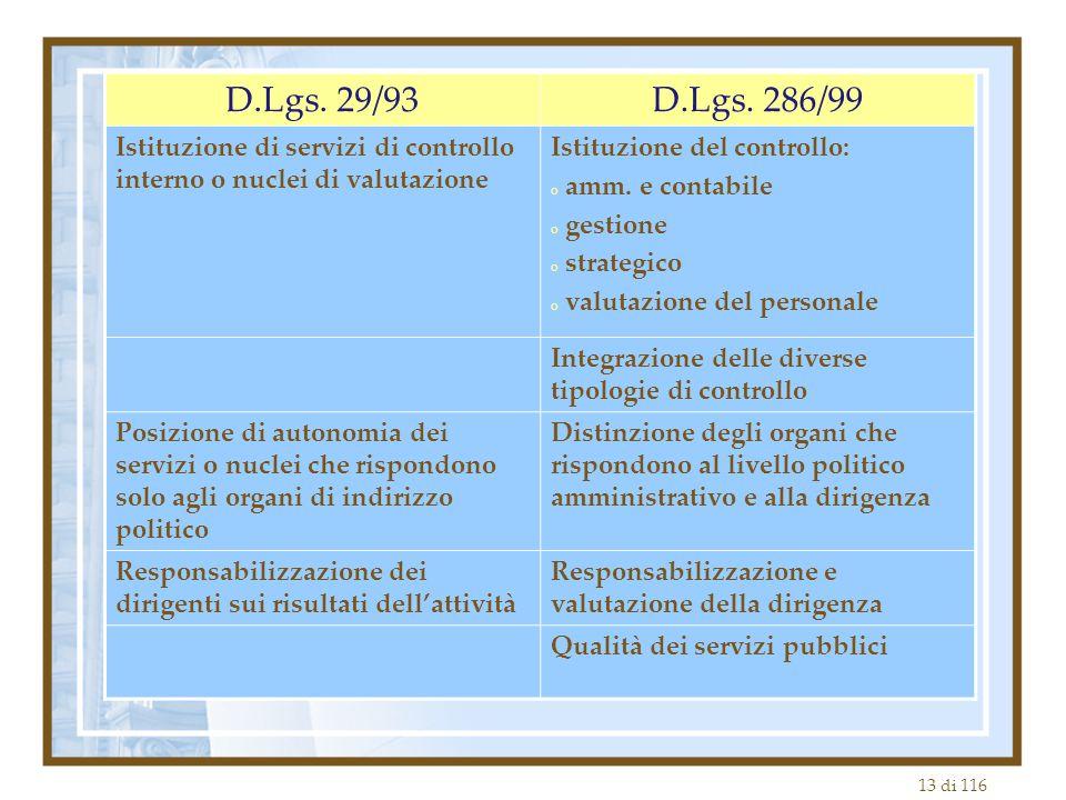 13 di 116 D.Lgs. 29/93D.Lgs. 286/99 Istituzione di servizi di controllo interno o nuclei di valutazione Istituzione del controllo: o amm. e contabile