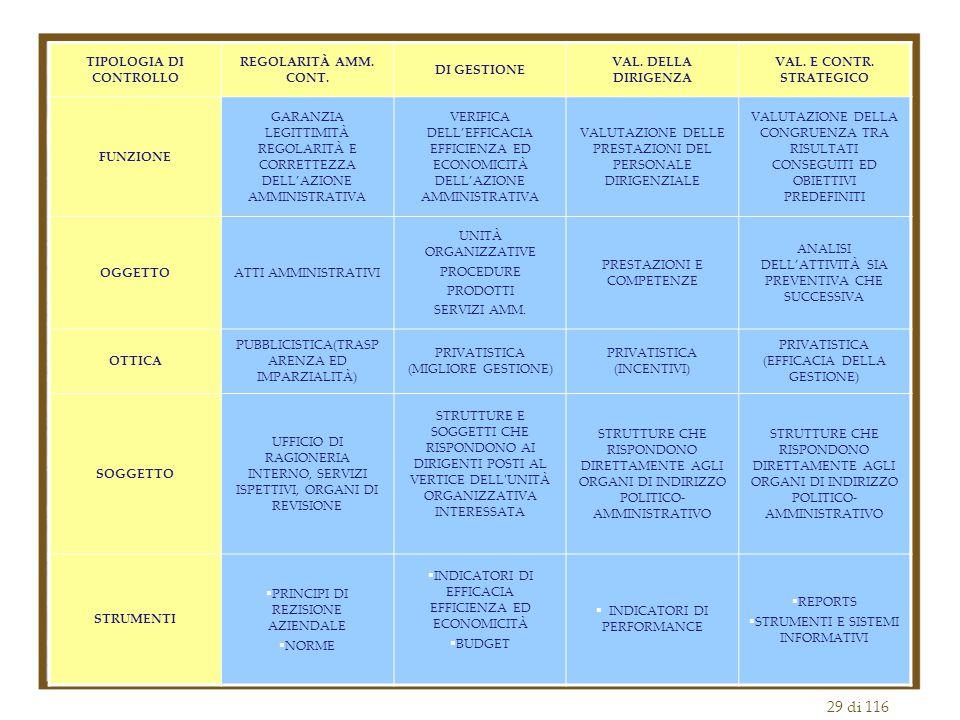 29 di 116 TIPOLOGIA DI CONTROLLO REGOLARITÀ AMM.CONT.
