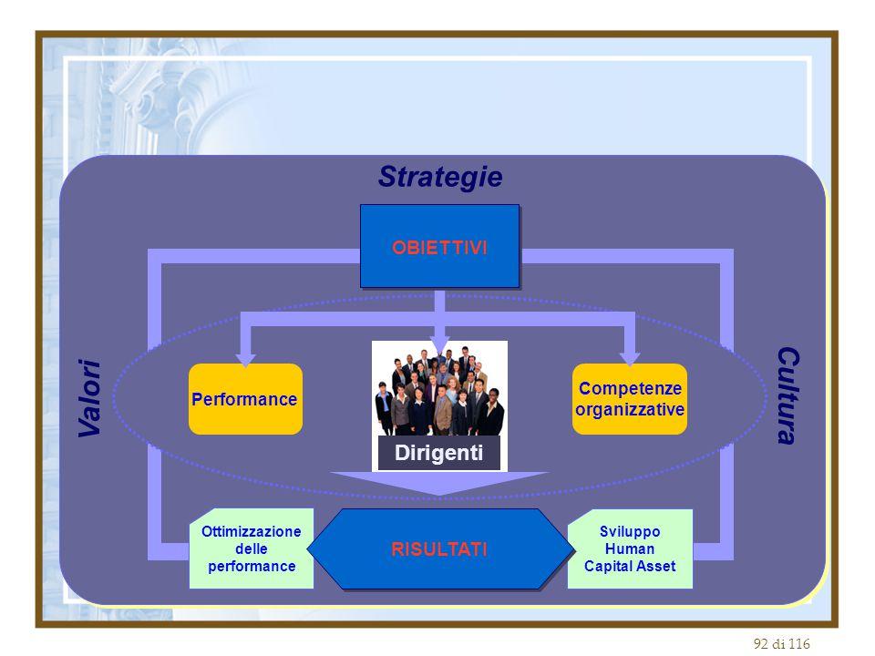 92 di 116 Performance Ottimizzazione delle performance RISULTATI Strategie Sviluppo Human Capital Asset Competenze organizzative Dirigenti Valori Cultura OBIETTIVI