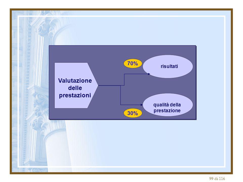 99 di 116 Valutazione delle prestazioni risultati qualità della prestazione 70% 30%