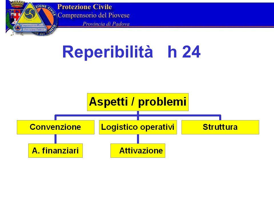 Natura della convenzione.Organi riconosciuti e loro funzioni.
