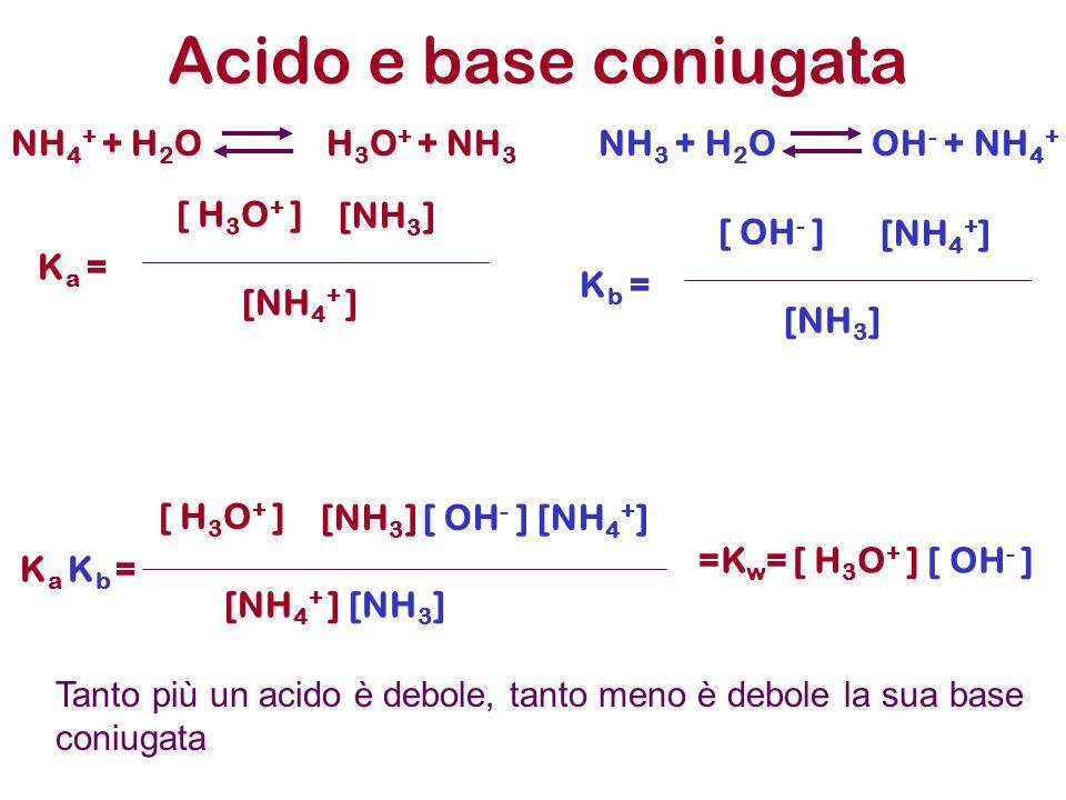 Acido e base coniugata K a = [ H 3 O + ] [NH 3 ] [NH 4 + ] NH 4 + + H 2 O H 3 O + + NH 3 NH 3 + H 2 O OH - + NH 4 + K b = [ OH - ] [NH 4 + ] [NH 3 ] K a K b = [ H 3 O + ] [NH 3 ] [ OH - ] [NH 4 + ] [NH 4 + ] [NH 3 ] =K w = [ H 3 O + ] [ OH - ] Tanto più un acido è debole, tanto meno è debole la sua base coniugata