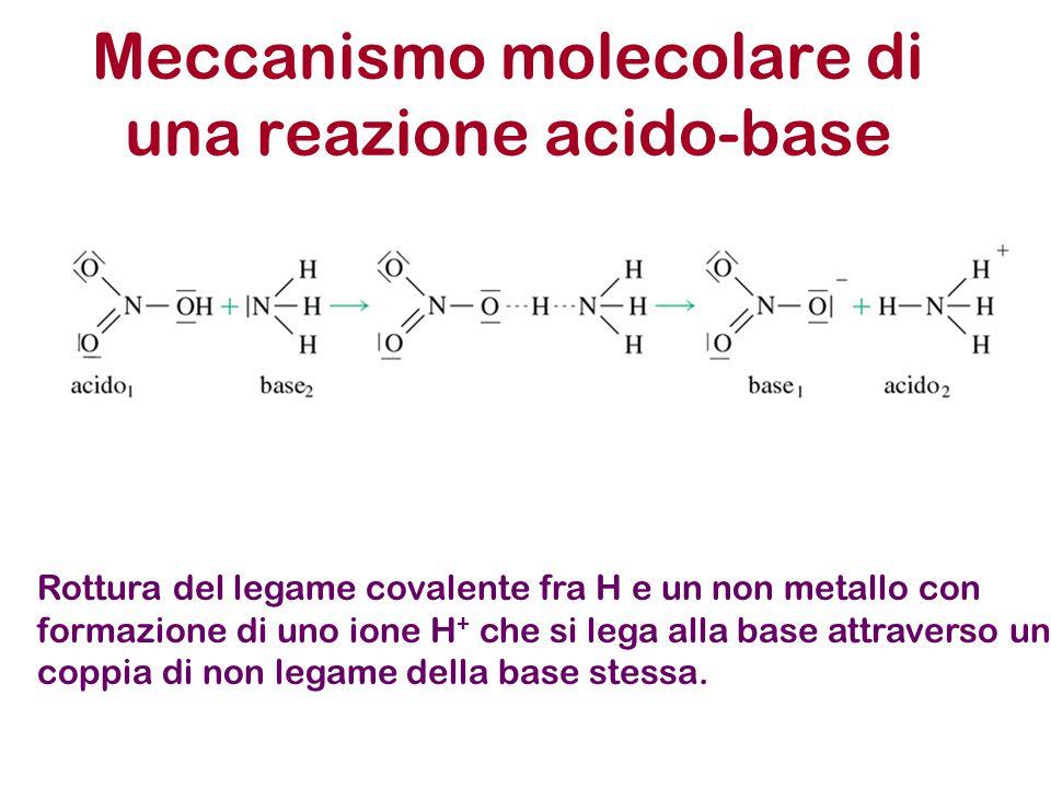 Rottura del legame covalente fra H e un non metallo con formazione di uno ione H + che si lega alla base attraverso una coppia di non legame della base stessa.