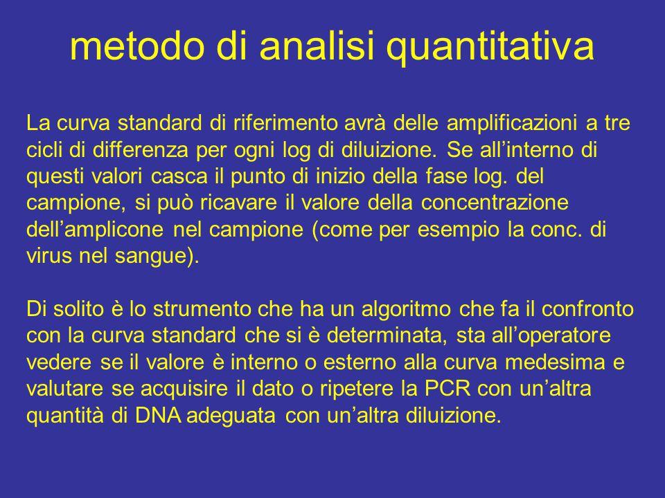 metodo di analisi quantitativa La curva standard di riferimento avrà delle amplificazioni a tre cicli di differenza per ogni log di diluizione.