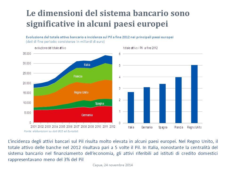 Le dimensioni del sistema bancario sono significative in alcuni paesi europei L'incidenza degli attivi bancari sul Pil risulta molto elevata in alcuni paesi europei.