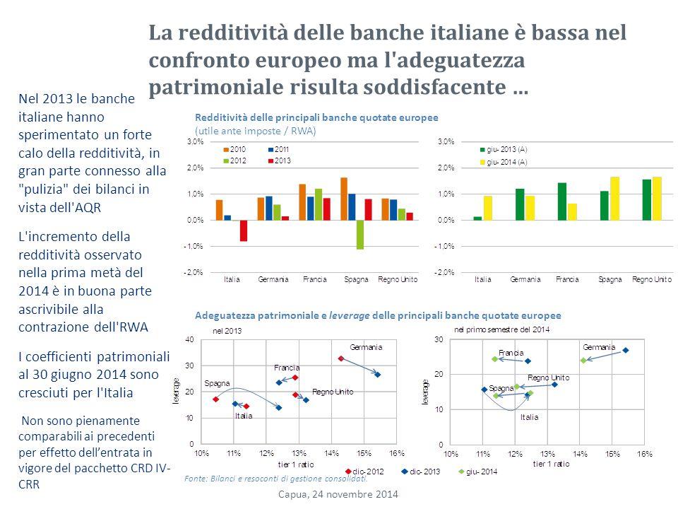La redditività delle banche italiane è bassa nel confronto europeo ma l adeguatezza patrimoniale risulta soddisfacente … Nel 2013 le banche italiane hanno sperimentato un forte calo della redditività, in gran parte connesso alla pulizia dei bilanci in vista dell AQR L incremento della redditività osservato nella prima metà del 2014 è in buona parte ascrivibile alla contrazione dell RWA I coefficienti patrimoniali al 30 giugno 2014 sono cresciuti per l Italia Non sono pienamente comparabili ai precedenti per effetto dell'entrata in vigore del pacchetto CRD IV- CRR Redditività delle principali banche quotate europee (utile ante imposte / RWA) Adeguatezza patrimoniale e leverage delle principali banche quotate europee Fonte: Bilanci e resoconti di gestione consolidati.