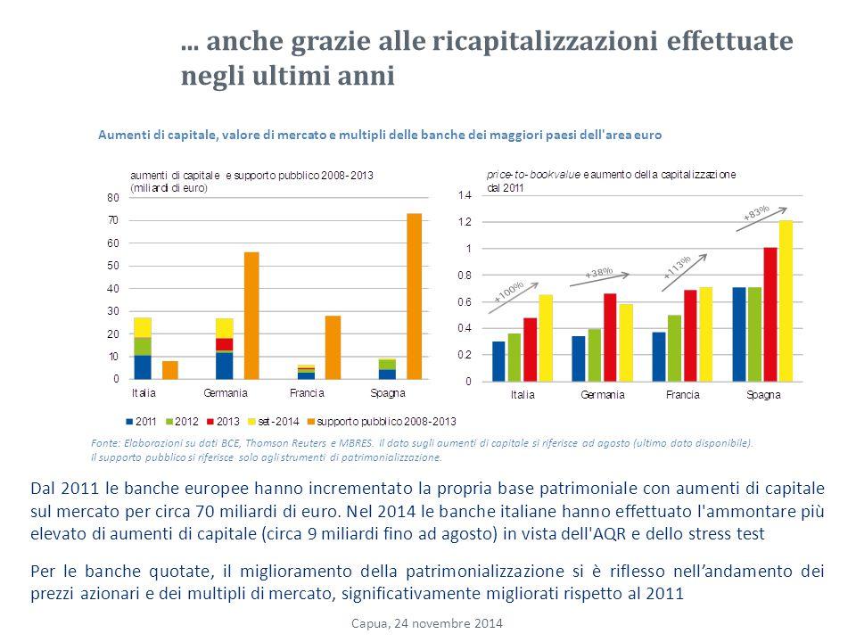 ... anche grazie alle ricapitalizzazioni effettuate negli ultimi anni Dal 2011 le banche europee hanno incrementato la propria base patrimoniale con a