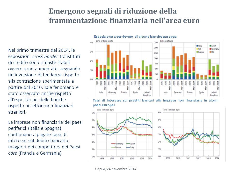 Emergono segnali di riduzione della frammentazione finanziaria nell area euro Nel primo trimestre del 2014, le esposizioni cross-border tra istituti di credito sono rimaste stabili ovvero sono aumentate, segnando un'inversione di tendenza rispetto alla contrazione sperimentata a partire dal 2010.