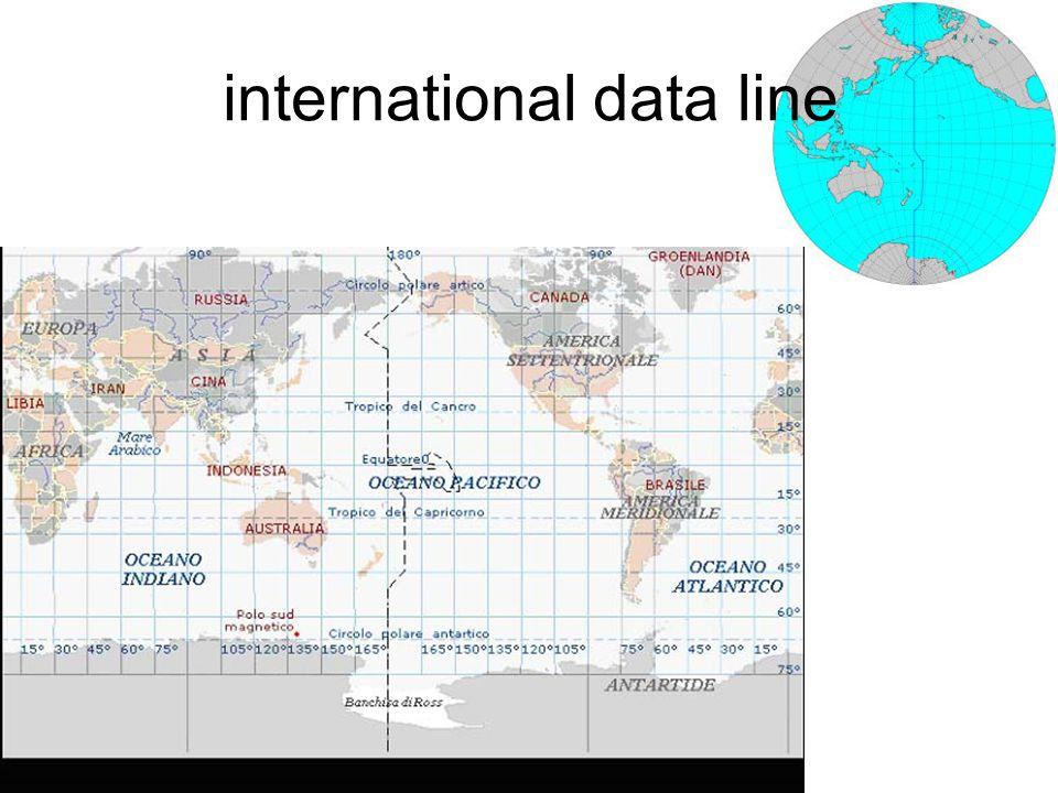 international data line