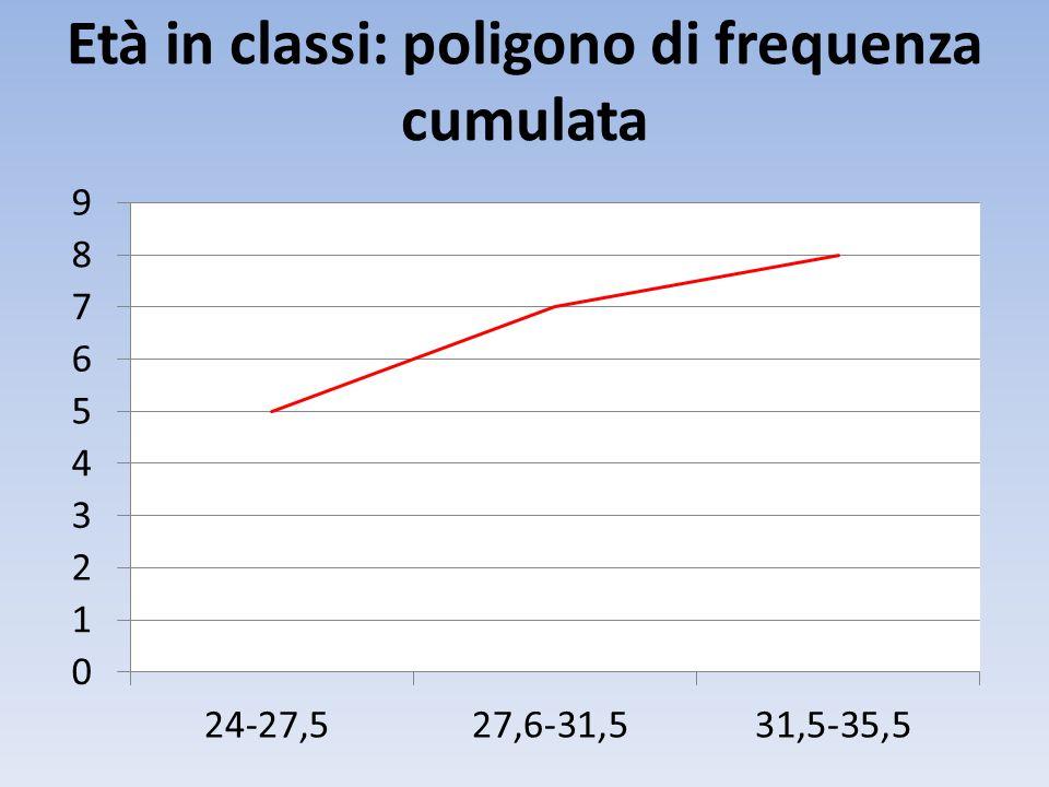Età in classi: poligono di frequenza cumulata