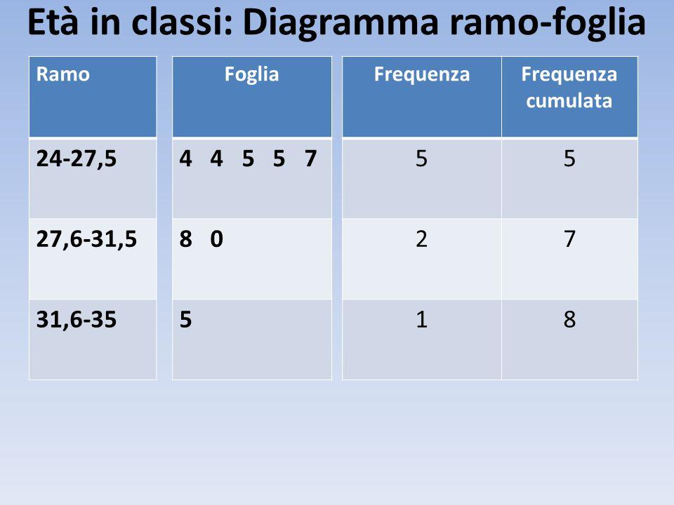 Età in classi: Diagramma ramo-foglia Ramo 24-27,5 27,6-31,5 31,6-35 Foglia 4 4 5 5 7 8 0 5 FrequenzaFrequenza cumulata 55 27 18