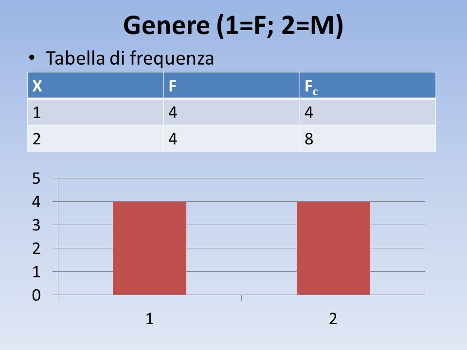 Genere (1=F; 2=M) Tabella di frequenza XFFcFc 144 248