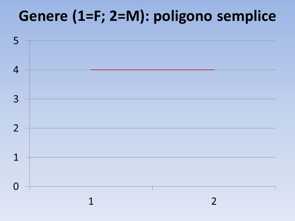 Genere (1=F; 2=M): poligono semplice