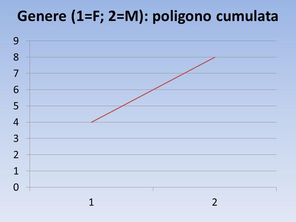 Genere (1=F; 2=M): poligono cumulata