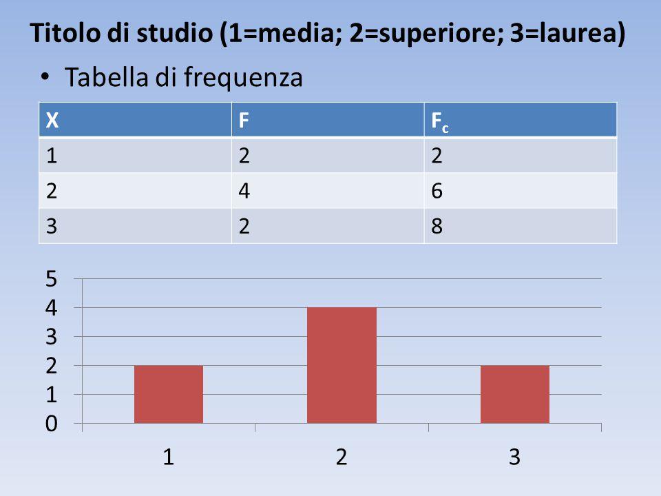 Titolo di studio (1=media; 2=superiore; 3=laurea) Tabella di frequenza XFFcFc 122 246 328