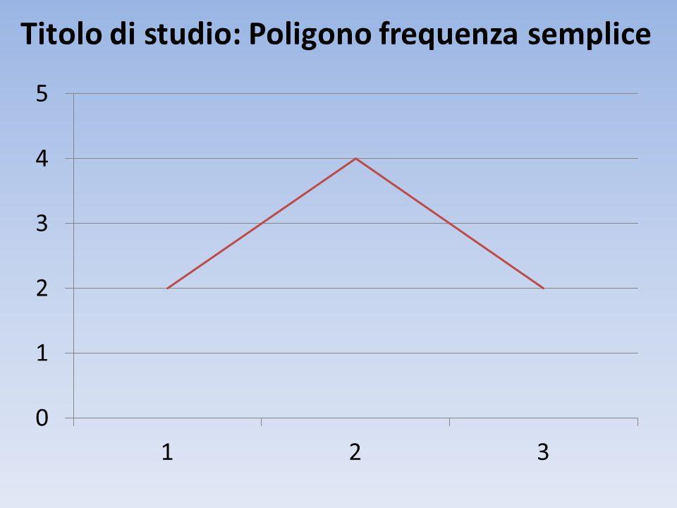 Titolo di studio: Poligono frequenza semplice