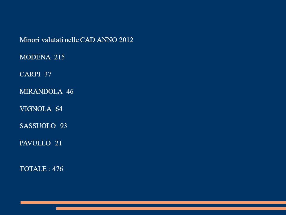 Minori valutati nelle CAD ANNO 2012 MODENA 215 CARPI 37 MIRANDOLA 46 VIGNOLA 64 SASSUOLO 93 PAVULLO 21 TOTALE : 476