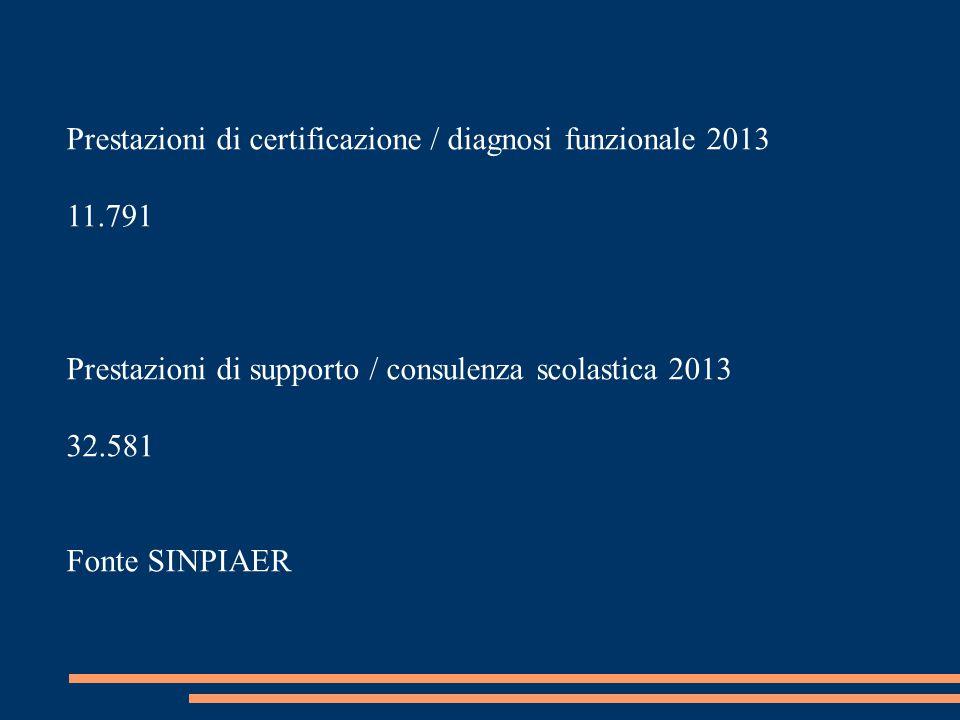Prestazioni di certificazione / diagnosi funzionale 2013 11.791 Prestazioni di supporto / consulenza scolastica 2013 32.581 Fonte SINPIAER