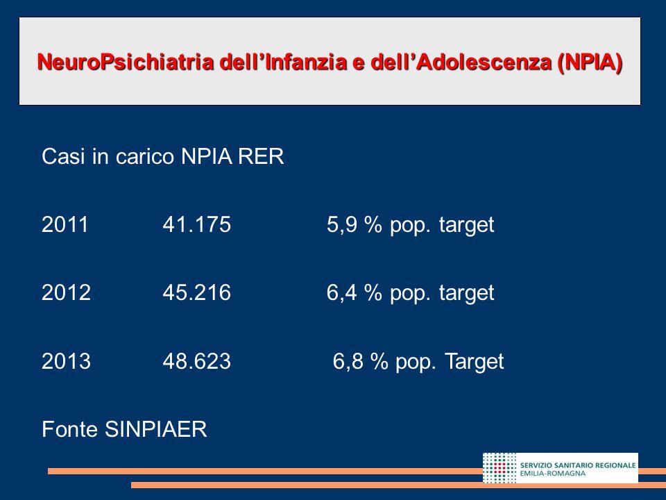 7 Che cosa abbiamo imparato? Casi in carico NPIA RER 201141.1755,9 % pop. target 201245.2166,4 % pop. target 201348.623 6,8 % pop. Target Fonte SINPIA